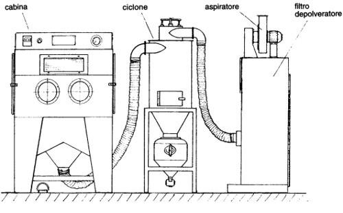 Silco sabbiatrici pallinatrici cabine di sabbiatura for Sistema di filtraggio per laghetto